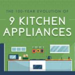 The evolution of 9 kitchen appliances by HomeAdvisor