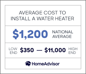 the average cost to install a water heater is $1,200 or $350 to $11,000.